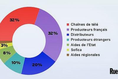 financement-cinéma-graph
